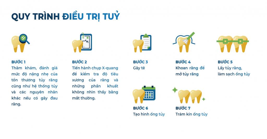 6. Các bước điều trị viêm tuỷ răng 1